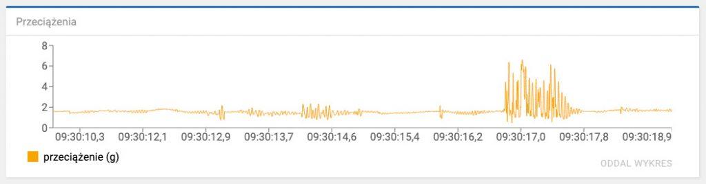 przeciążenia w trakcie zdarzenia drogowego na linii czasu - wykres